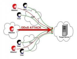 What is (DDoS) distributed denial of service attack ? and how it's work