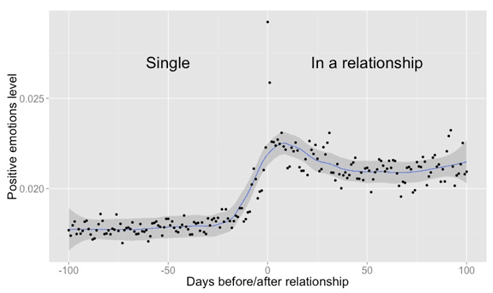 facebook relationship prediction